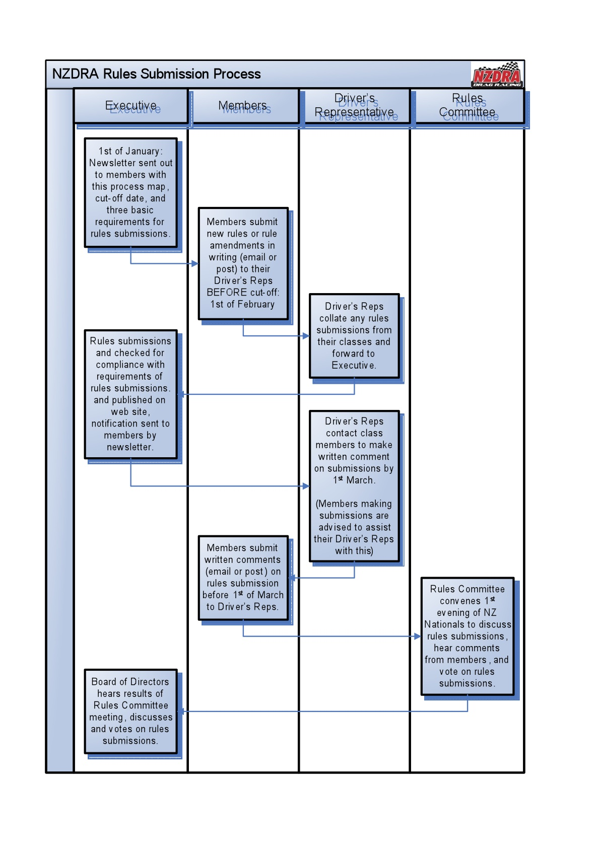 Rules Submission Process Map